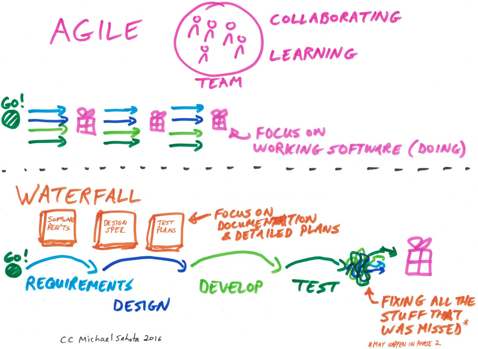 Article archives planbox for When to use agile vs waterfall