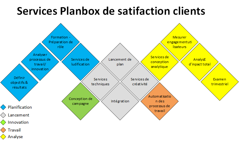 Service Planbox de satifaction clients