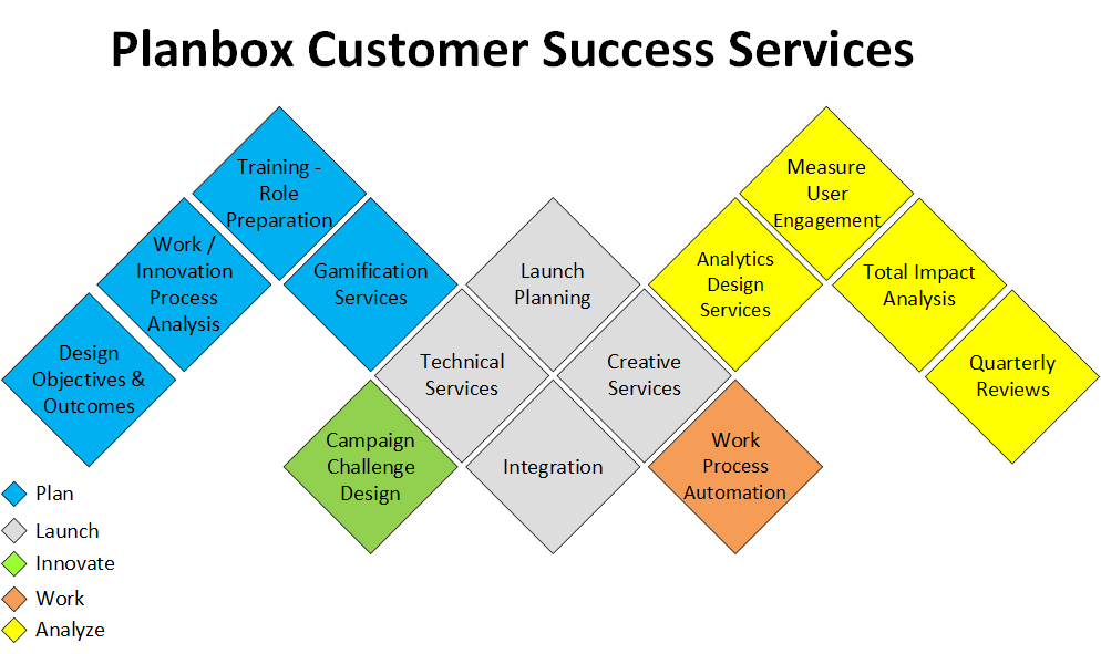 Planbox Innovation Services
