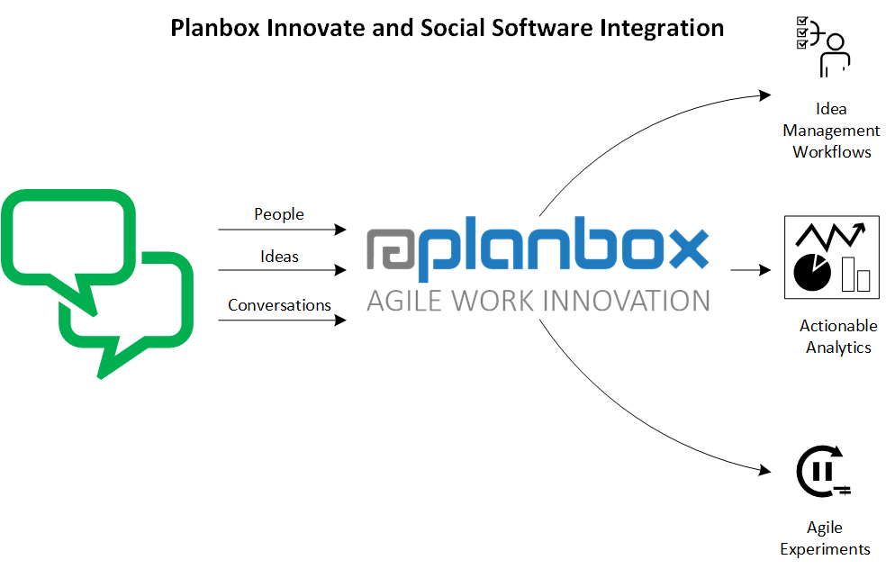 Collaboration and Innovation Management Integration