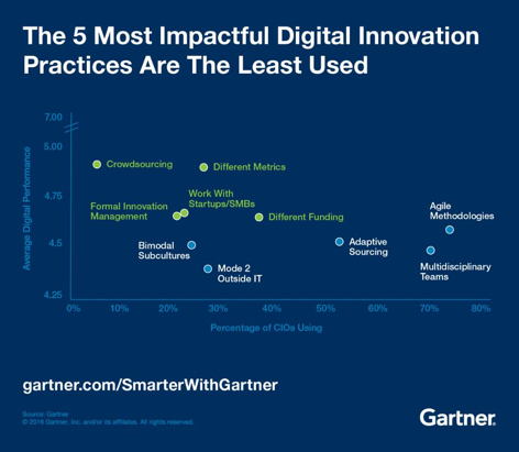 Gartner Digital Innovation Next Practices