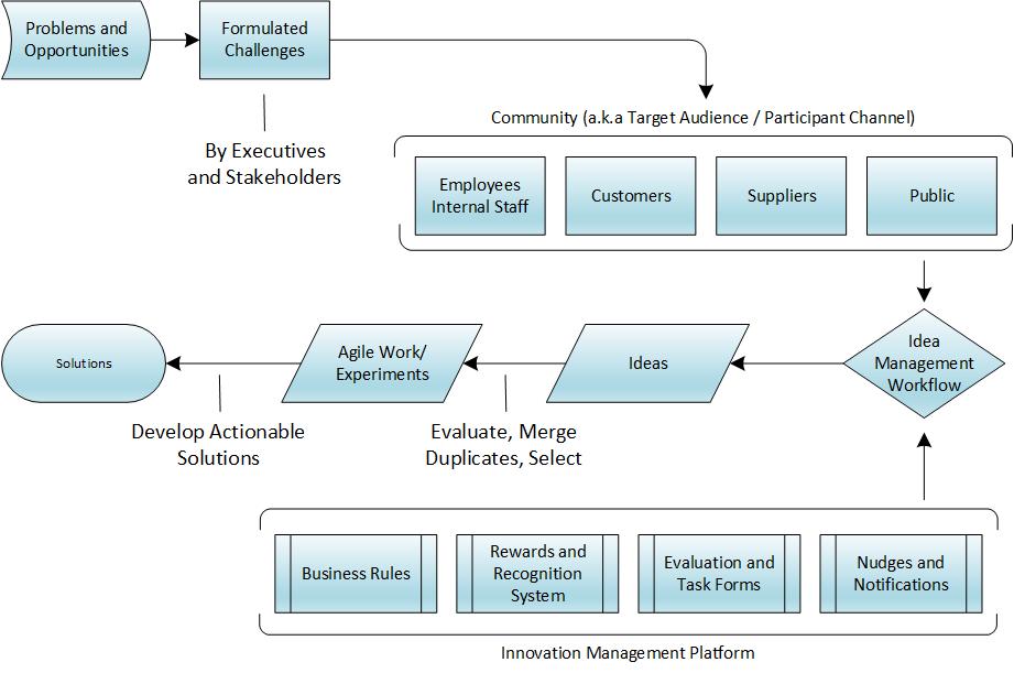 Challenge-Driven Innovation Process