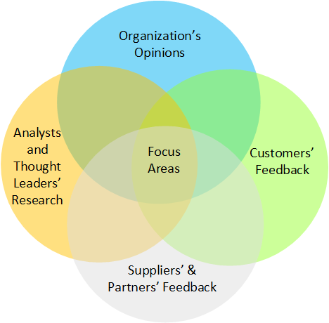 Challenge-Driven Innovation Focus Areas