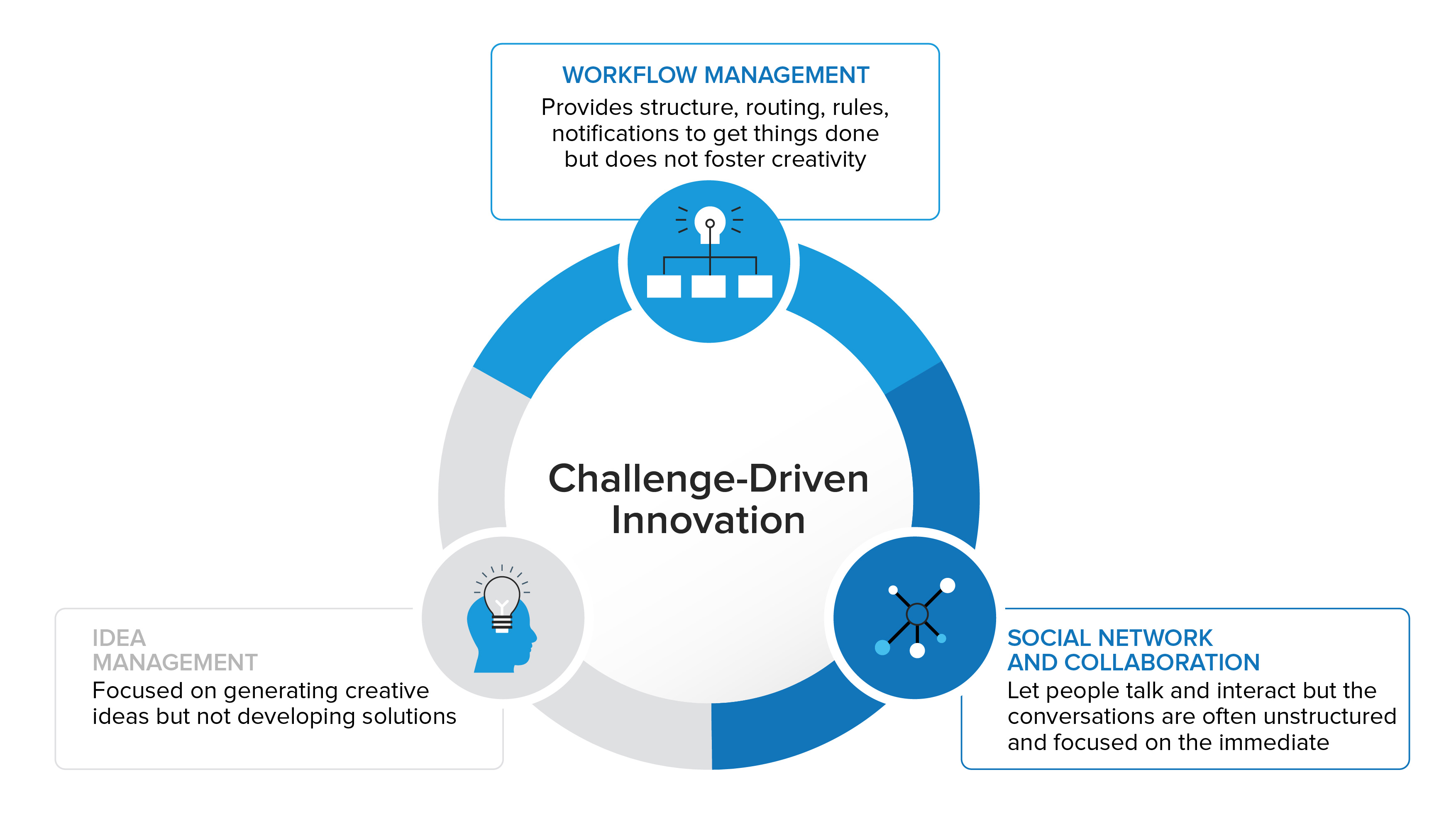 Challenge-Driven Innovation