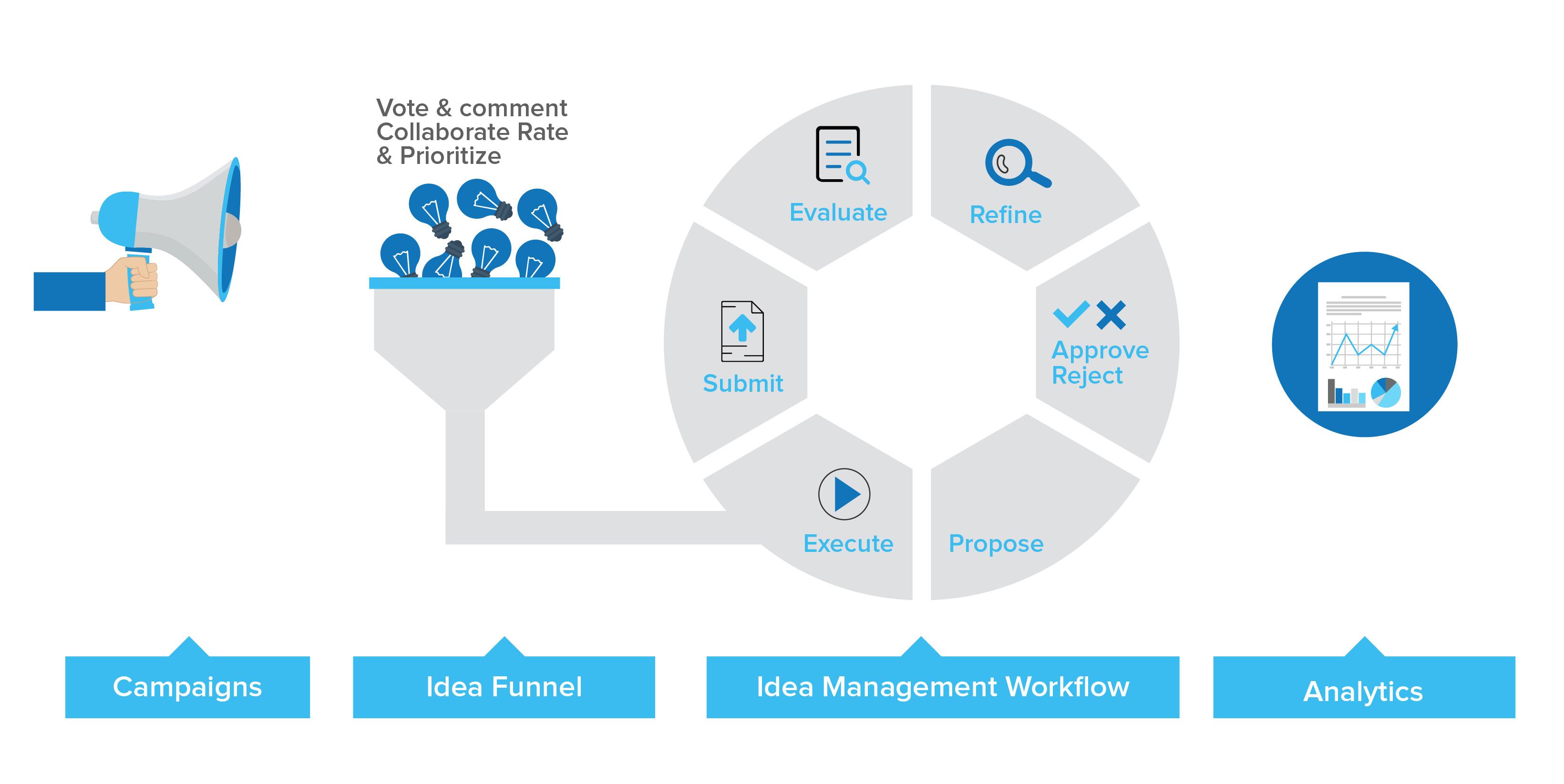 Planbox Idea Management Software
