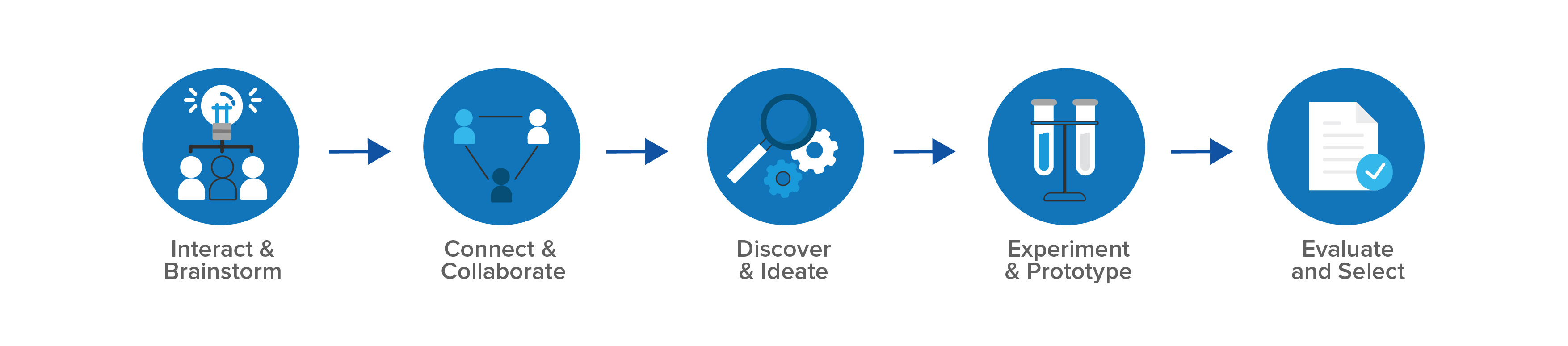 Innovation Day Solution