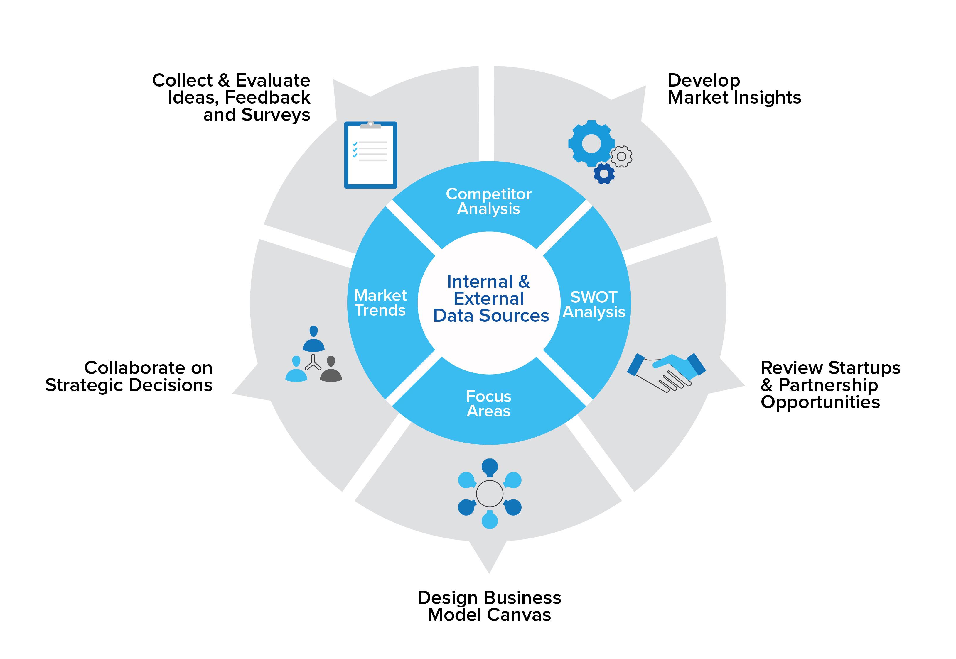 Open Innovation Software