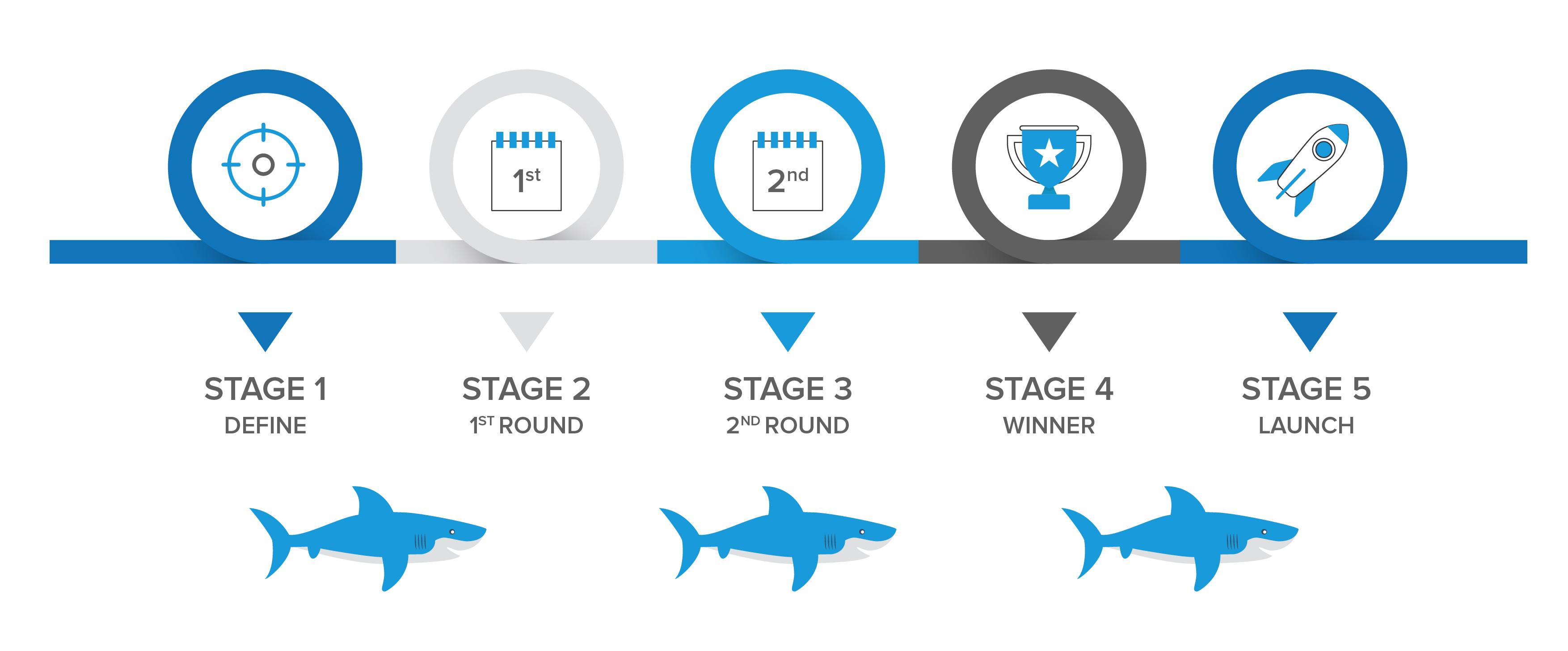 Shark Tank Business Competition Platform