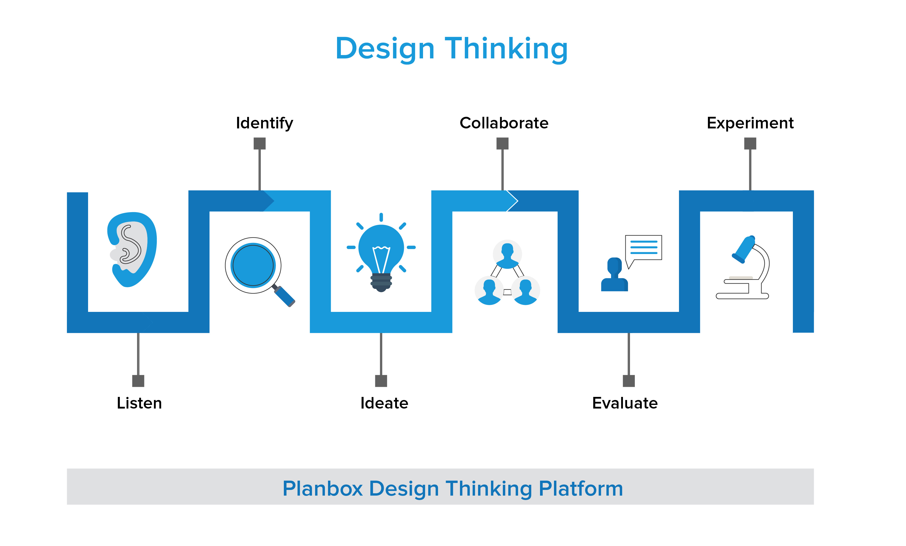 Planbox Design Thinking Platform