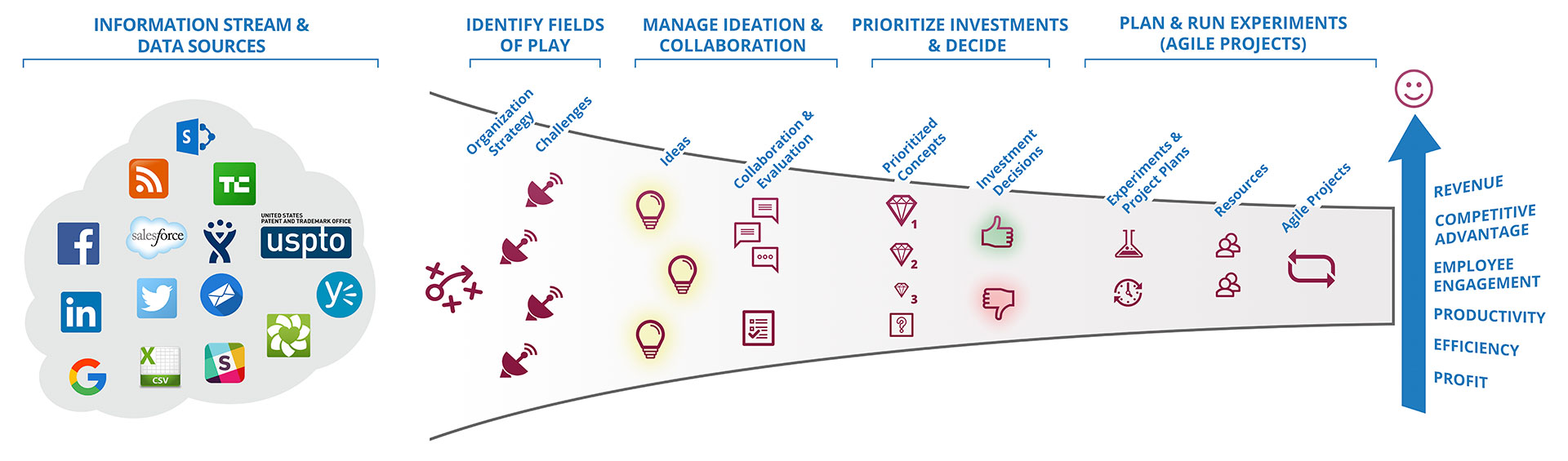 Innovation Management Platform Diagram