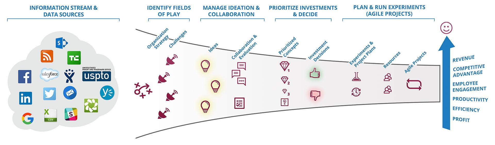 Innovation Management Platform Diagram