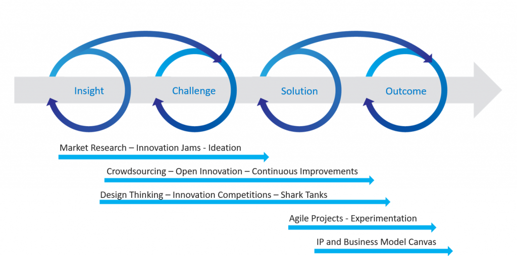 Innovation Strategy and Activities