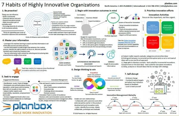 7 Habits Of Highly Innovative Organizations