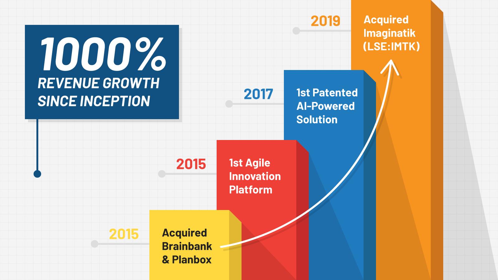 1000% revenue growth